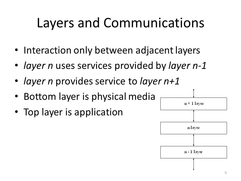 Layers and Communications Interaction only between adjacent layers layer n uses services provided by layer n-1 layer n provides service to layer n+1 B