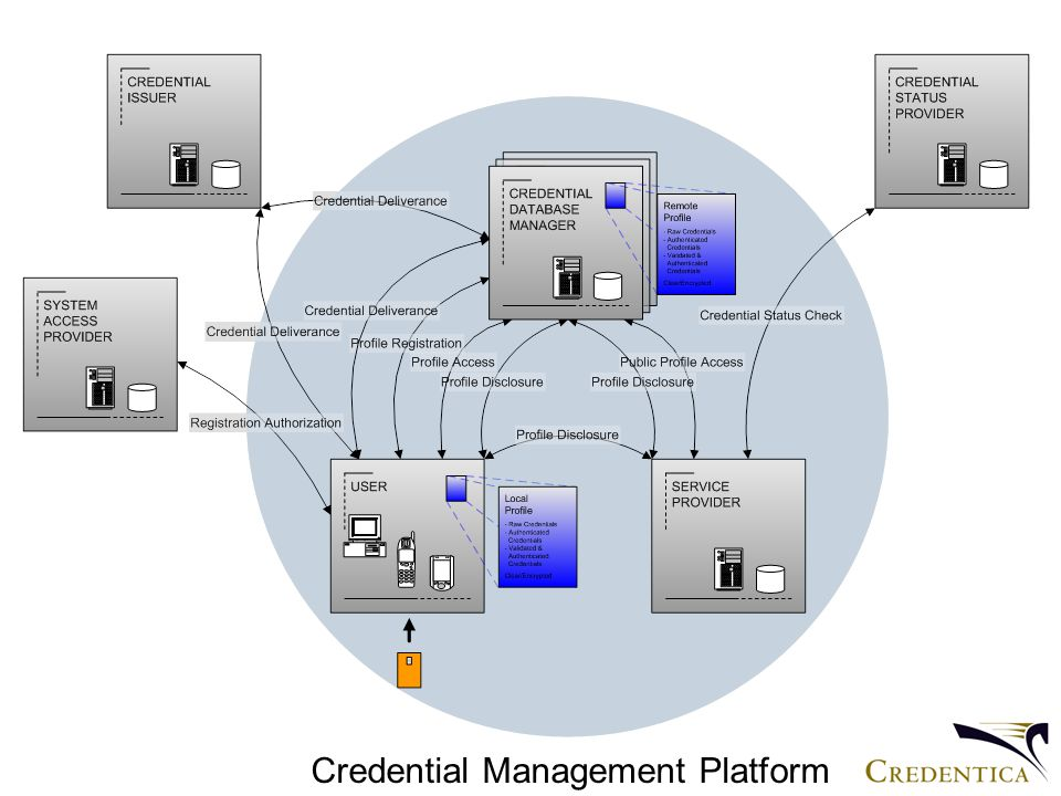 Credential Management Platform