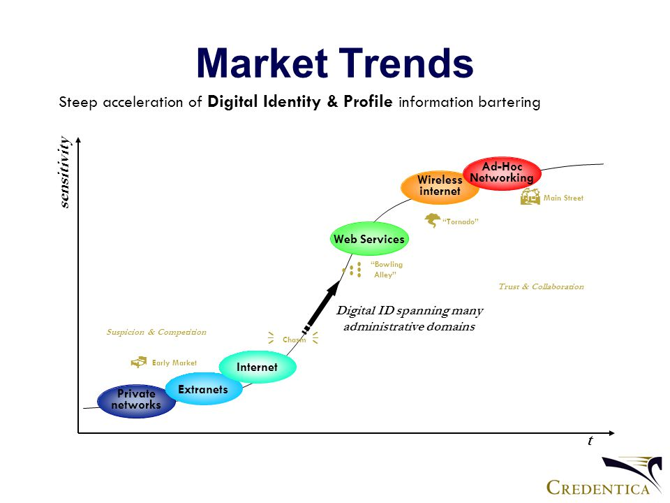 Market Trends t sensitivity Private networks Extranets Web Services Wireless internet Ad-Hoc Networking Digital ID spanning many administrative domains Steep acceleration of Digital Identity & Profile information bartering Internet Bowling Alley Chasm  Tornado  Main Street  Early Market  Trust & Collaboration Suspicion & Competition