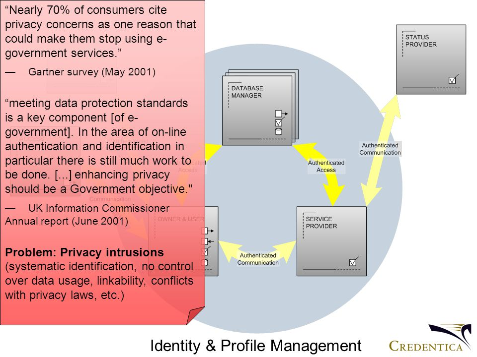 Identity & Profile Management Nearly 70% of consumers cite privacy concerns as one reason that could make them stop using e- government services. —Gartner survey (May 2001) meeting data protection standards is a key component [of e- government].