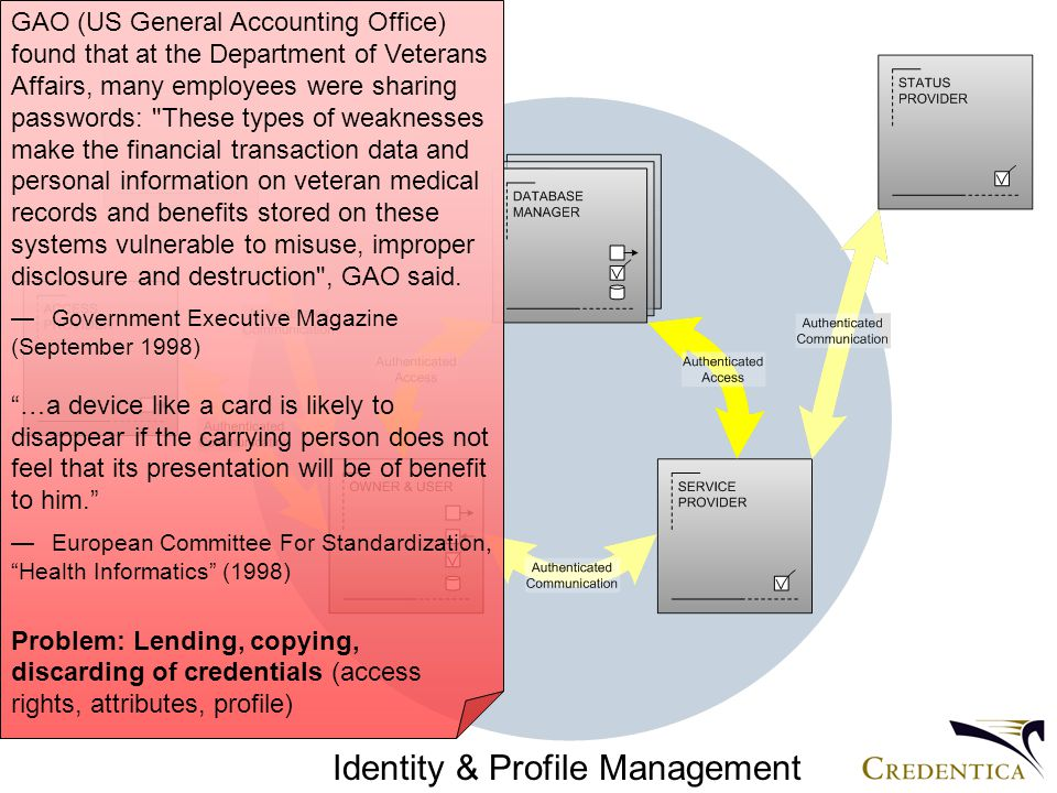 Identity & Profile Management GAO (US General Accounting Office) found that at the Department of Veterans Affairs, many employees were sharing passwords: These types of weaknesses make the financial transaction data and personal information on veteran medical records and benefits stored on these systems vulnerable to misuse, improper disclosure and destruction , GAO said.