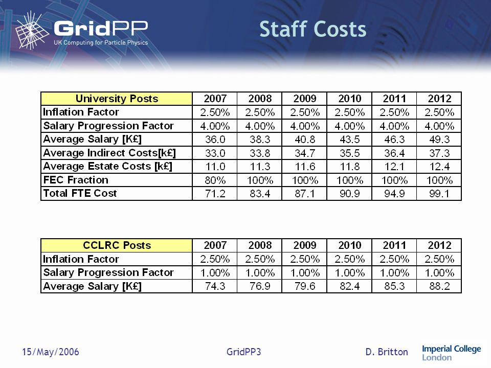 D. Britton15/May/2006GridPP3 Staff Costs