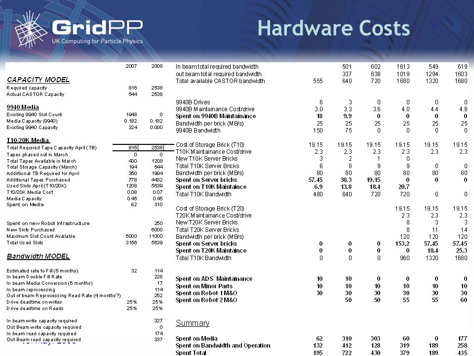 D. Britton15/May/2006GridPP3 Hardware Costs Hardware costs are rather uncertain.