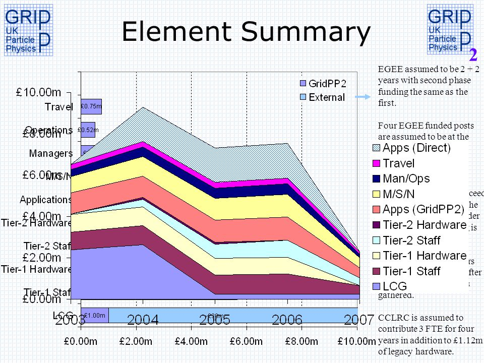 2 Element Summary EGEE assumed to be 2 + 2 years with second phase funding the same as the first.