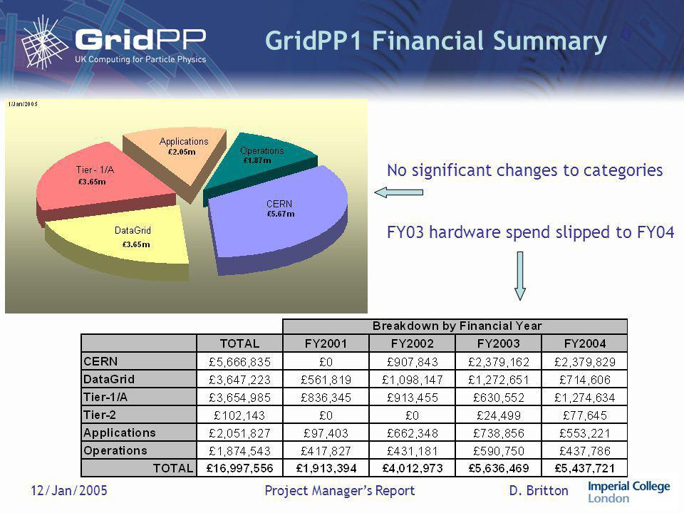D. Britton12/Jan/2005Project Manager's Report GridPP1 Financial Summary No significant changes to categories FY03 hardware spend slipped to FY04