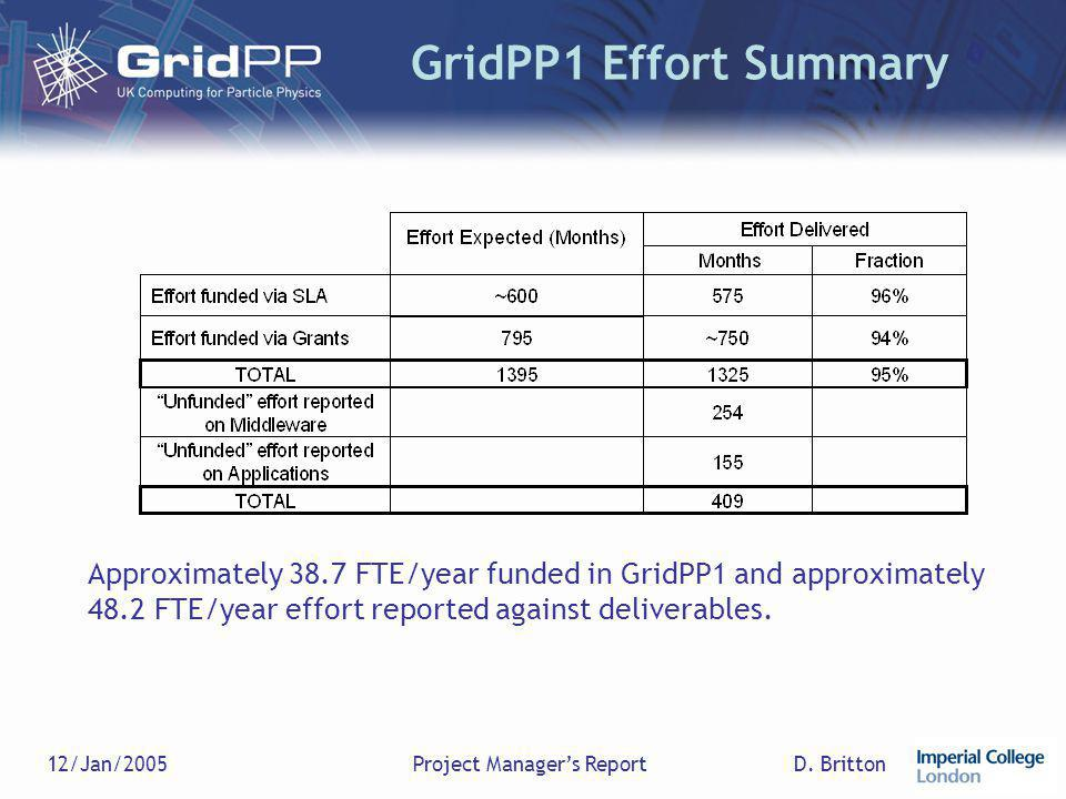 D. Britton12/Jan/2005Project Manager's Report GridPP1 Effort Summary Approximately 38.7 FTE/year funded in GridPP1 and approximately 48.2 FTE/year eff