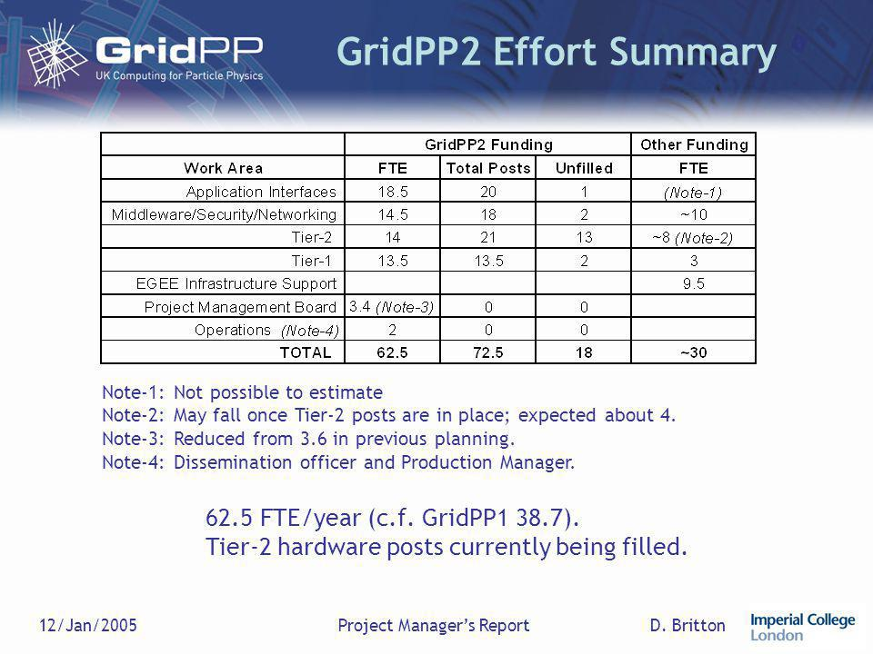 D. Britton12/Jan/2005Project Manager's Report GridPP2 Effort Summary Note-1: Not possible to estimate Note-2: May fall once Tier-2 posts are in place;