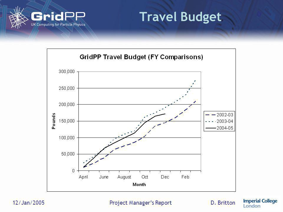 D. Britton12/Jan/2005Project Manager's Report Travel Budget