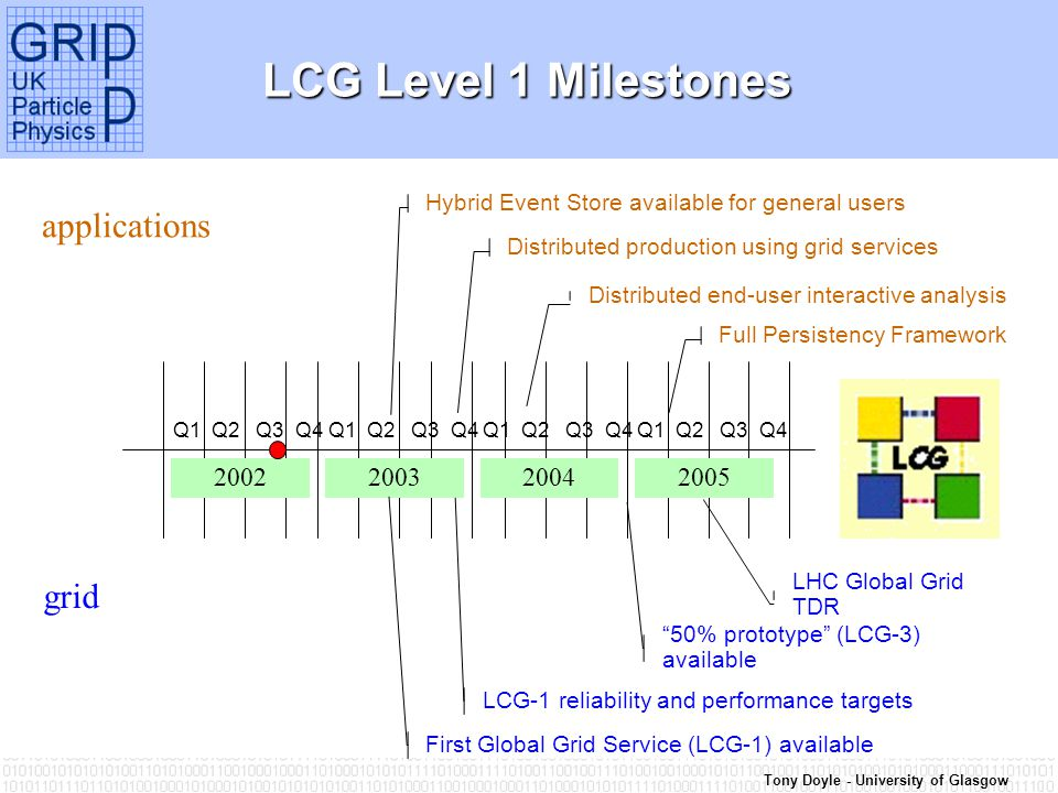 Tony Doyle - University of Glasgow LCG Level 1 Milestones 2002200520042003 Q1 Q2 Q3 Q4 Hybrid Event Store available for general users Distributed production using grid services First Global Grid Service (LCG-1) available Distributed end-user interactive analysis Full Persistency Framework LCG-1 reliability and performance targets 50% prototype (LCG-3) available LHC Global Grid TDR applications grid