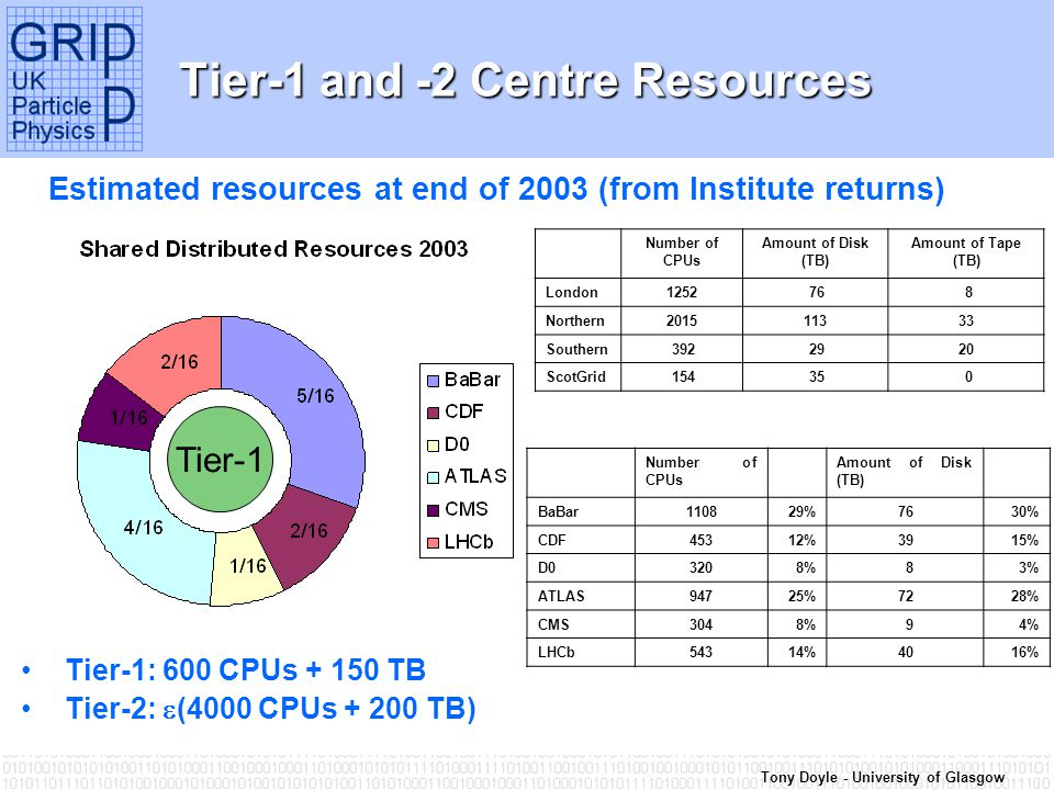 Tony Doyle - University of Glasgow Tier-1 and -2 Centre Resources Estimated resources at end of 2003 (from Institute returns) Number of CPUs Amount of Disk (TB) Amount of Tape (TB) London1252 76 8 Northern201511333 Southern 392 2920 ScotGrid 154 35 0 Number of CPUs Amount of Disk (TB) BaBar110829%7630% CDF45312%3915% D03208% 83% ATLAS94725%7228% CMS3048% 94% LHCb54314%4016% Tier-1 Tier-1: 600 CPUs + 150 TB Tier-2:  (4000 CPUs + 200 TB)