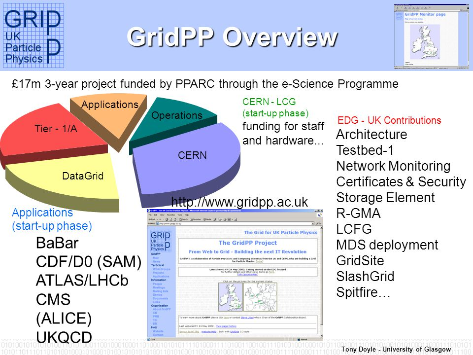 Tony Doyle - University of Glasgow GridPP Overview EDG - UK Contributions Architecture Testbed-1 Network Monitoring Certificates & Security Storage Element R-GMA LCFG MDS deployment GridSite SlashGrid Spitfire… Applications (start-up phase) BaBar CDF/D0 (SAM) ATLAS/LHCb CMS (ALICE) UKQCD £17m 3-year project funded by PPARC through the e-Science Programme CERN - LCG (start-up phase) funding for staff and hardware...