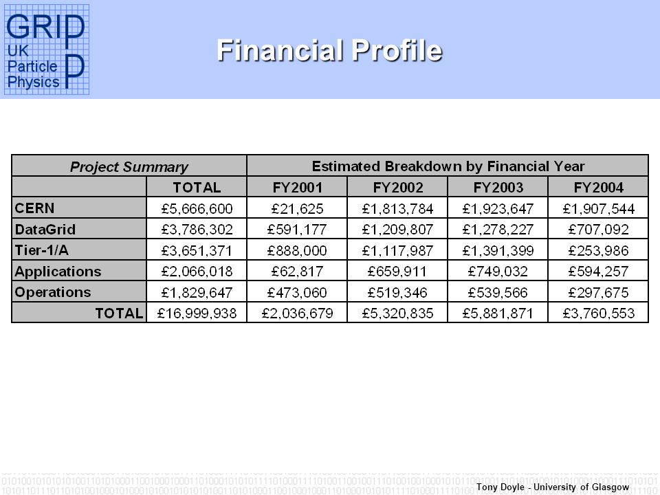 Tony Doyle - University of Glasgow Financial Profile