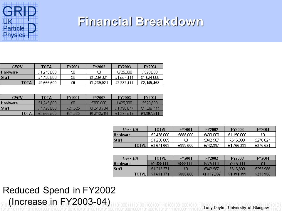 Tony Doyle - University of Glasgow Financial Breakdown Reduced Spend in FY2002 (Increase in FY2003-04)