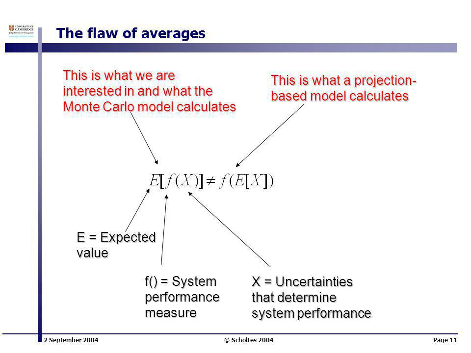 2 September 2004 © Scholtes 2004Page 11 The flaw of averages E = Expected value f() = System performancemeasure X = Uncertainties that determine system performance This is what we are interested in and what the Monte Carlo model calculates This is what a projection- based model calculates