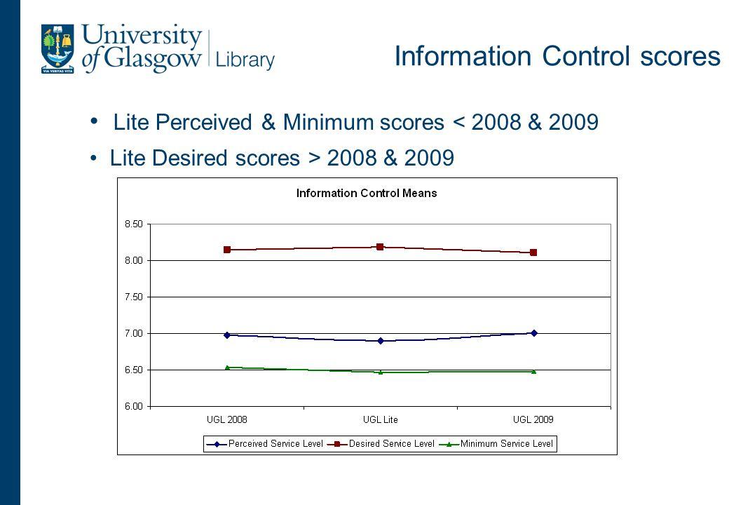 Information Control scores Lite Perceived & Minimum scores < 2008 & 2009 Lite Desired scores > 2008 & 2009