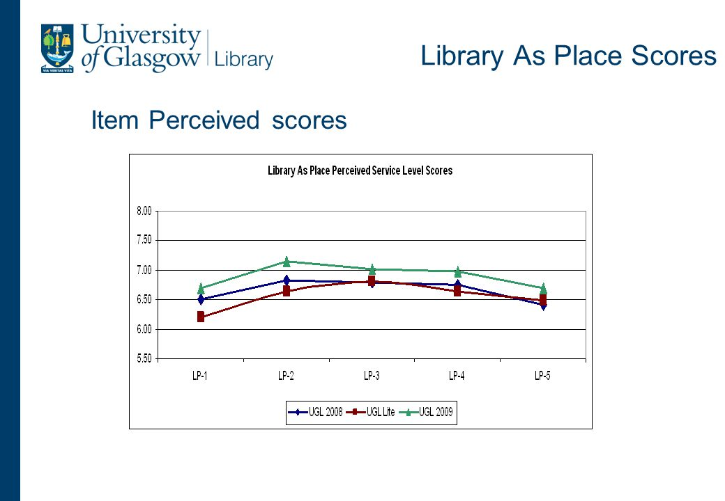 Library As Place Scores Item Perceived scores