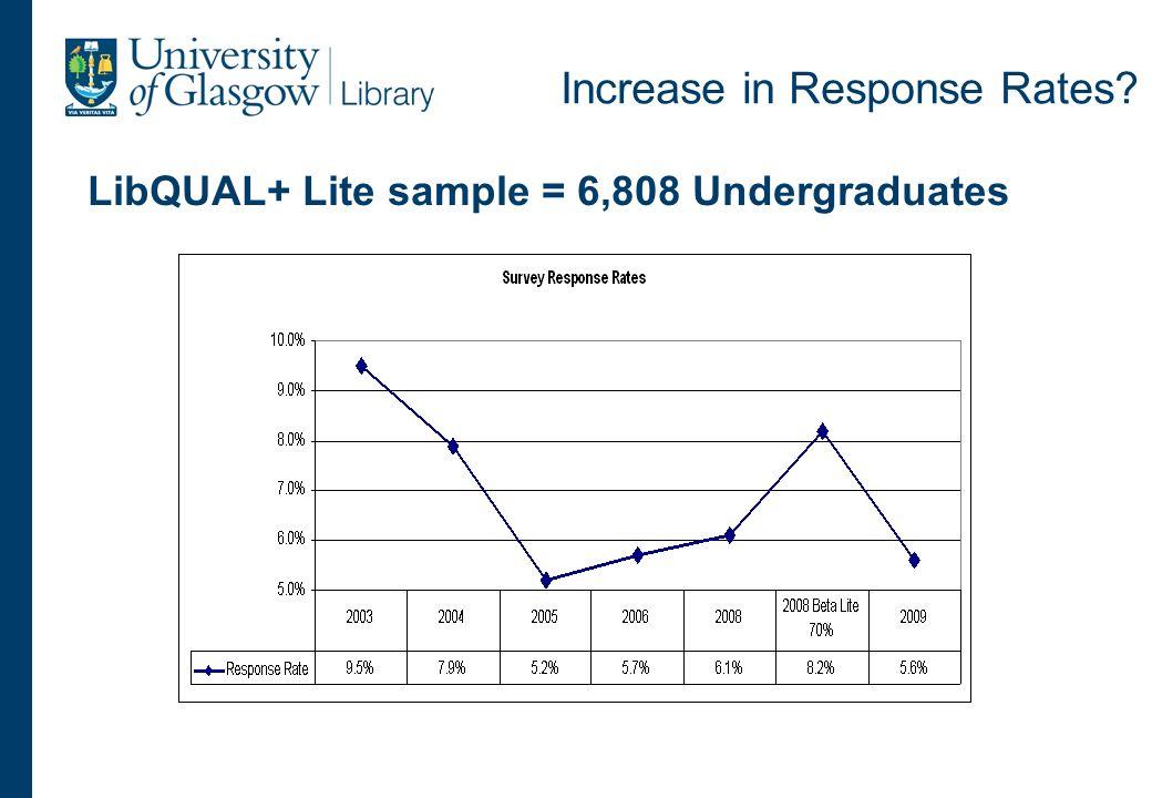 Increase in Response Rates LibQUAL+ Lite sample = 6,808 Undergraduates