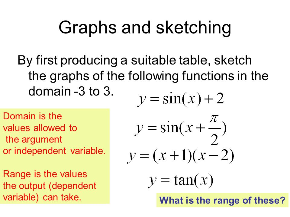 Graphs and sketching By first producing a suitable table, sketch the graphs of the following functions in the domain -3 to 3.