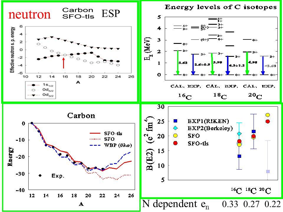 neutron N dependent e n 0.33 0.27 0.22 ESP