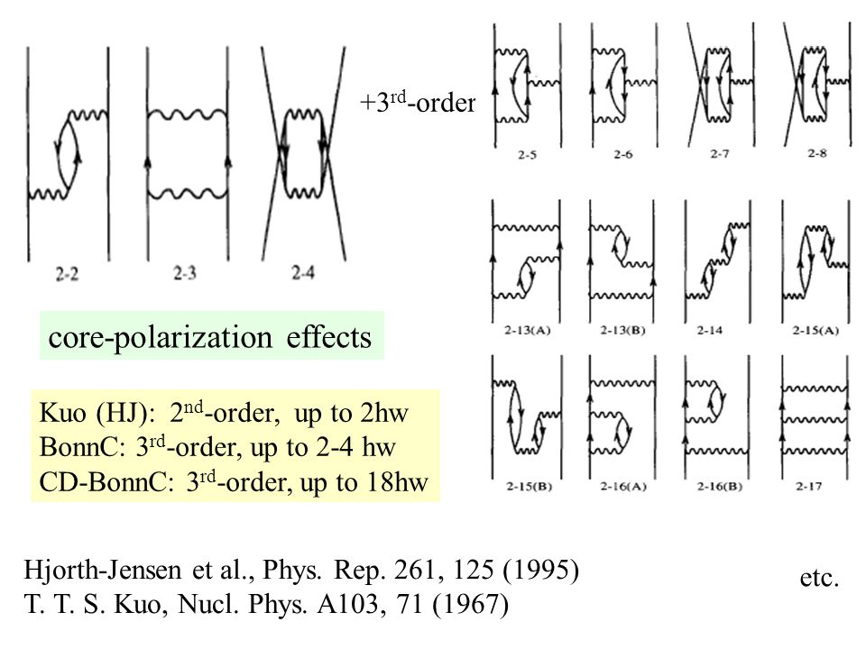 core-polarization effects +3 rd -order etc.Hjorth-Jensen et al., Phys.