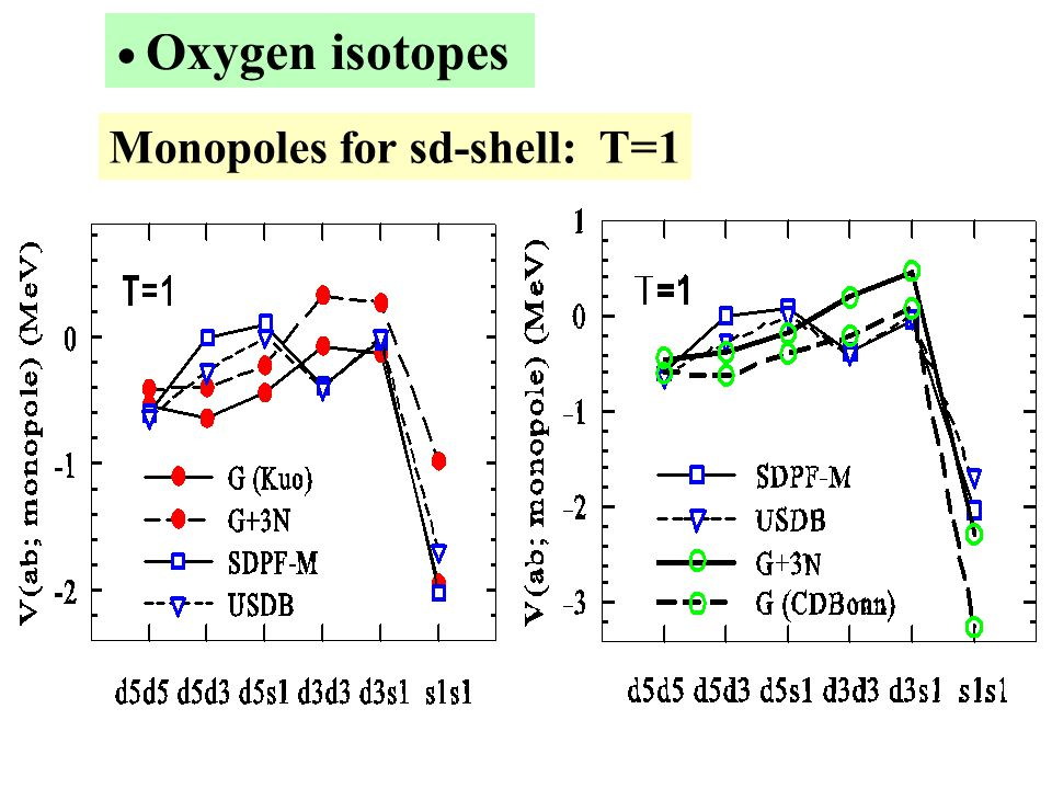 Monopoles for sd-shell: T=1 ● Oxygen isotopes