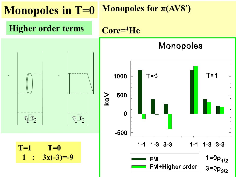 -- Higher order terms Monopoles for π(AV8 ' ) Core= 4 He T=1 T=0 1 : 3x(-3)=-9 Monopoles in T=0