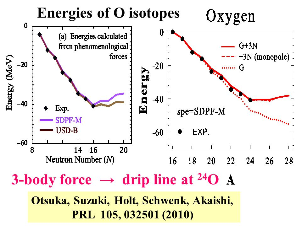 Energies of O isotopes 3-body force → drip line at 24 O Otsuka, Suzuki, Holt, Schwenk, Akaishi, PRL 105, 032501 (2010)