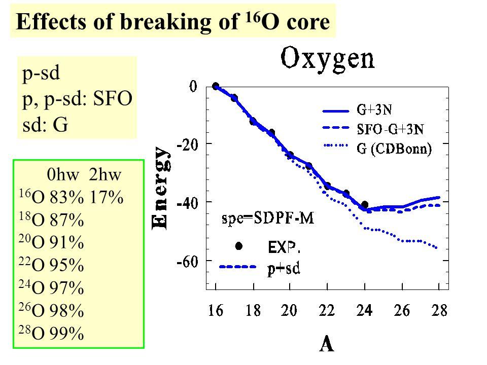 Effects of breaking of 16 O core 0hw 2hw 16 O 83% 17% 18 O 87% 20 O 91% 22 O 95% 24 O 97% 26 O 98% 28 O 99% p-sd p, p-sd: SFO sd: G