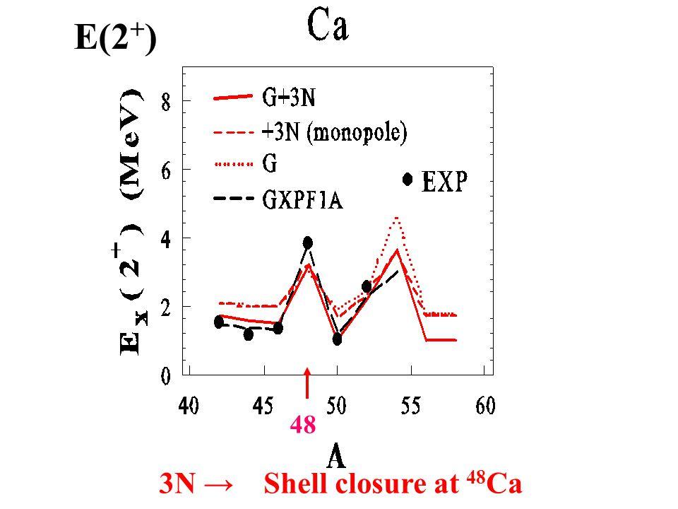 E(2 + ) 48 3N → Shell closure at 48 Ca