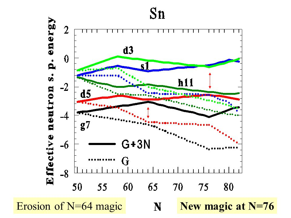 Erosion of N=64 magicNew magic at N=76