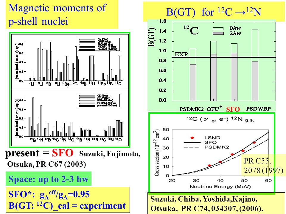 B(GT) for 12 C → 12 N present = SFO Suzuki, Fujimoto, Otsuka, PR C67 (2003) Magnetic moments of p-shell nuclei SFO*: g A eff /g A =0.95 B(GT: 12 C)_cal = experiment SFO Space: up to 2-3 hw PR C55, 2078 (1997) Suzuki, Chiba, Yoshida,Kajino, Otsuka, PR C74, , (2006).