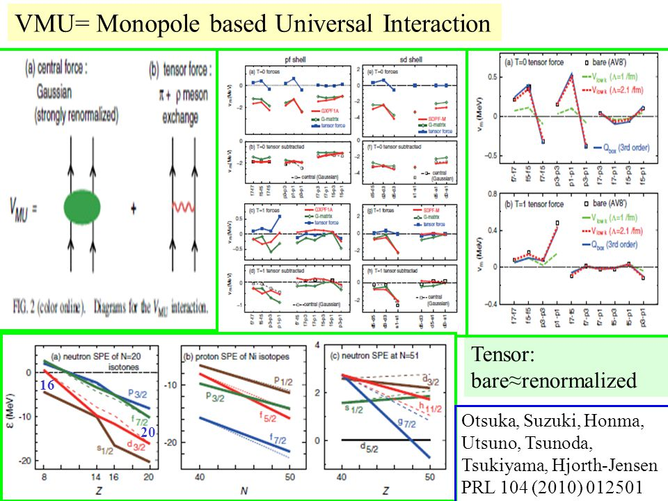 VMU= Monopole based Universal Interaction Otsuka, Suzuki, Honma, Utsuno, Tsunoda, Tsukiyama, Hjorth-Jensen PRL 104 (2010) 012501 Tensor: bare≈renormalized 16 20