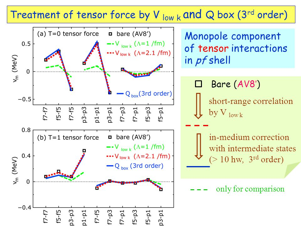 Treatment of tensor force by V low k and Q box (3 rd order) Monopole component of tensor interactions in pf shell short-range correlation by V low k in-medium correction with intermediate states (> 10 hw, 3 rd order) Bare (AV8') only for comparison