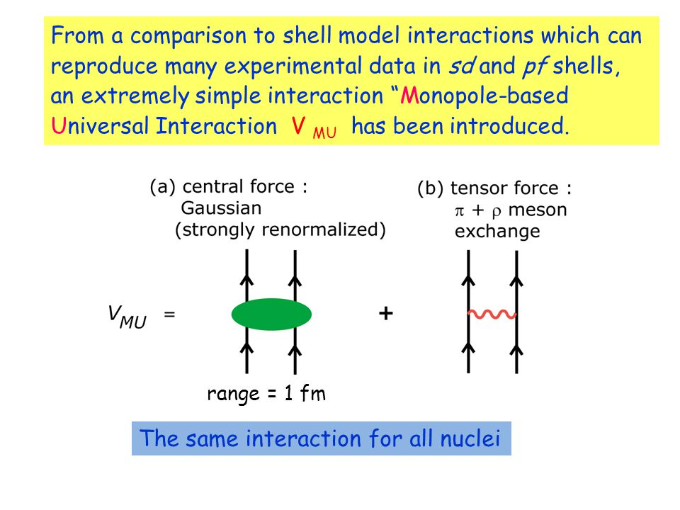 From a comparison to shell model interactions which can reproduce many experimental data in sd and pf shells, an extremely simple interaction Monopole-based Universal Interaction V MU has been introduced.
