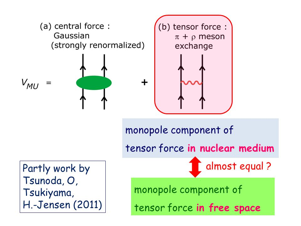 monopole component of tensor force in nuclear medium monopole component of tensor force in free space almost equal .