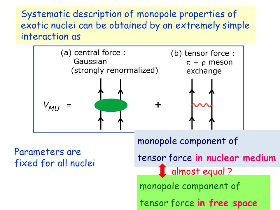 Systematic description of monopole properties of exotic nuclei can be obtained by an extremely simple interaction as Parameters are fixed for all nuclei monopole component of tensor force in nuclear medium monopole component of tensor force in free space almost equal