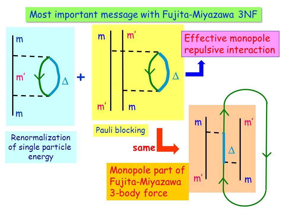 Most important message with Fujita-Miyazawa 3NF + Renormalization of single particle energy m  m m' same Monopole part of Fujita-Miyazawa 3-body force Pauli blocking m m m'  Effective monopole repulsive interaction