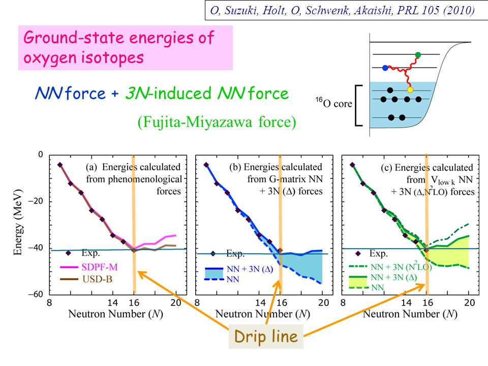 Ground-state energies of oxygen isotopes Drip line NN force + 3N-induced NN force (Fujita-Miyazawa force) O, Suzuki, Holt, O, Schwenk, Akaishi, PRL 105 (2010)