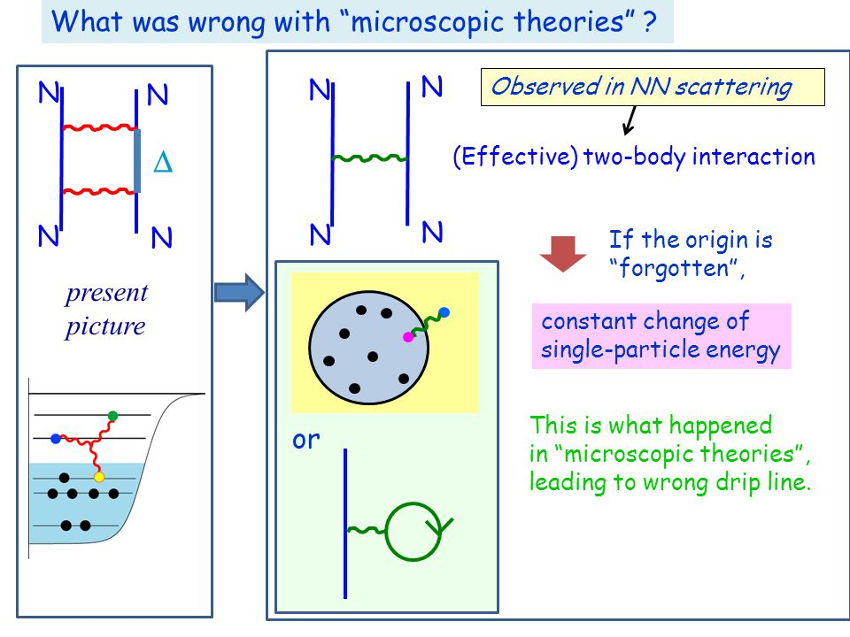  (Effective) two-body interaction constant change of single-particle energy If the origin is forgotten , This is what happened in microscopic theories , leading to wrong drip line.