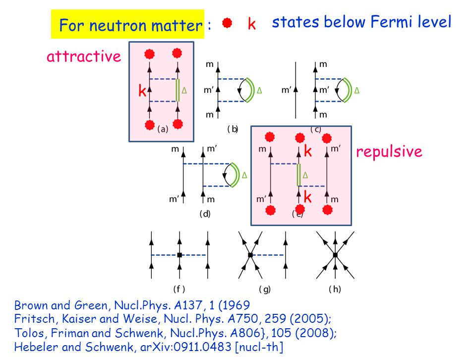 For neutron matter : states below Fermi level attractive repulsive k k k k Brown and Green, Nucl.Phys.