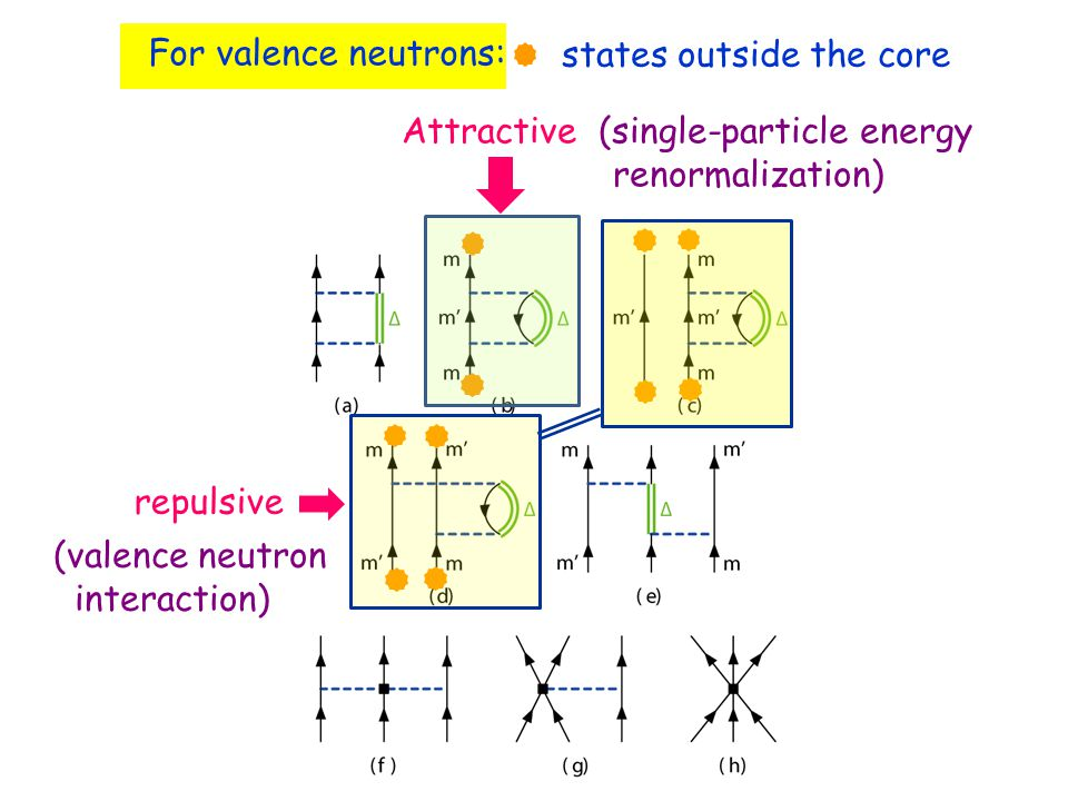 For valence neutrons: states outside the core Attractive (single-particle energy renormalization) repulsive (valence neutron interaction)
