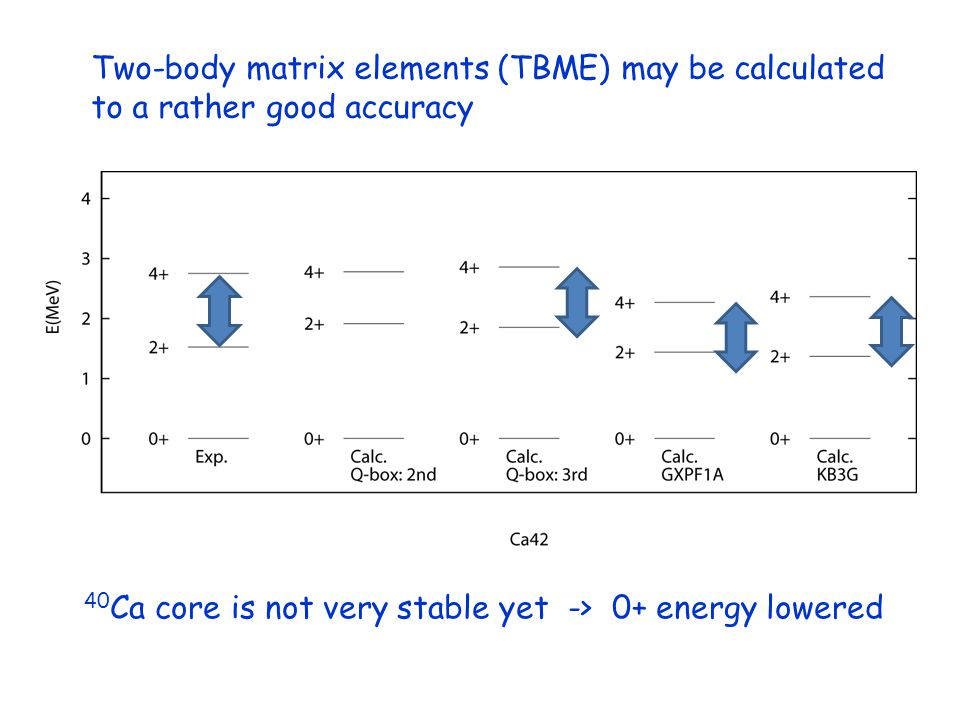 Two-body matrix elements (TBME) may be calculated to a rather good accuracy 40 Ca core is not very stable yet -> 0+ energy lowered