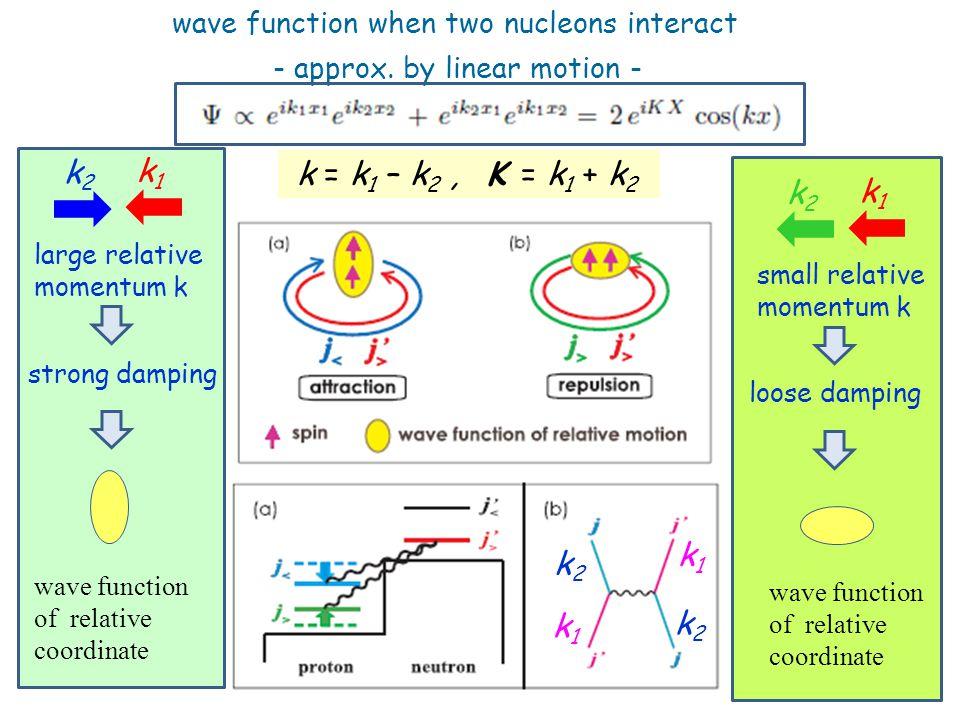 wave function when two nucleons interact k1k1 k2k2 k1k1 k2k2 - approx.