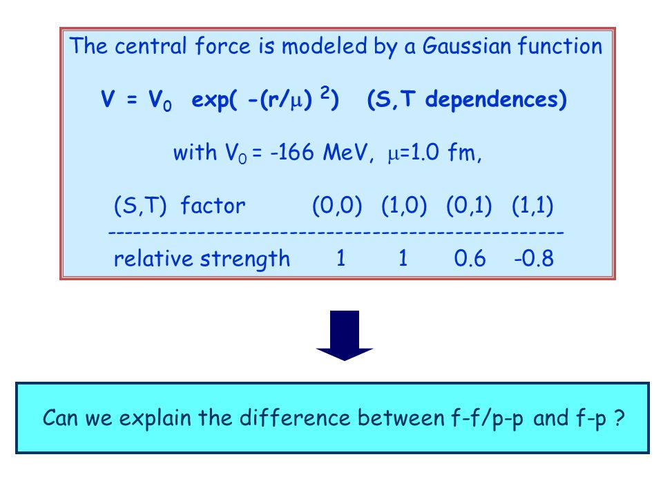 The central force is modeled by a Gaussian function V = V 0 exp( -(r/  ) 2 ) (S,T dependences) with V 0 = -166 MeV,  =1.0 fm, (S,T) factor (0,0) (1,0) (0,1) (1,1) -------------------------------------------------- relative strength 1 1 0.6 -0.8 Can we explain the difference between f-f/p-p and f-p