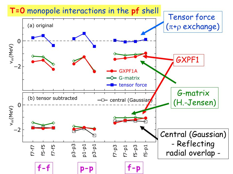 GXPF1 G-matrix (H.-Jensen) Central (Gaussian) - Reflecting radial overlap - Tensor force (  +  exchange) T=0 monopole interactions in the pf shell f-fp-p f-p