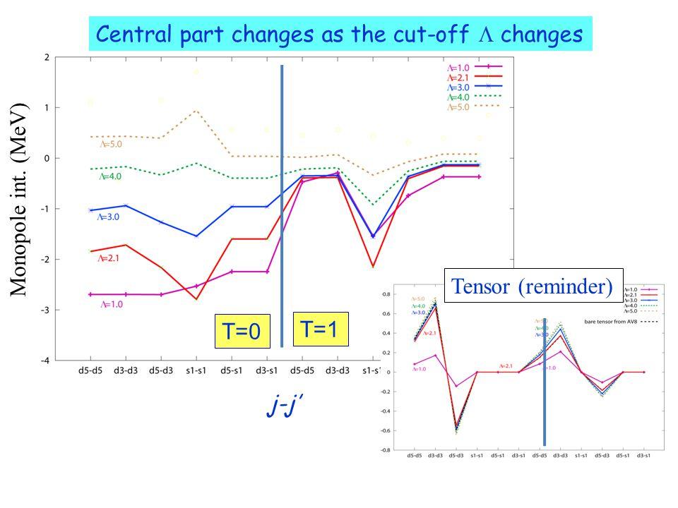 Central part changes as the cut-off  changes T=0 T=1 j-j' Monopole int. (MeV) Tensor (reminder)