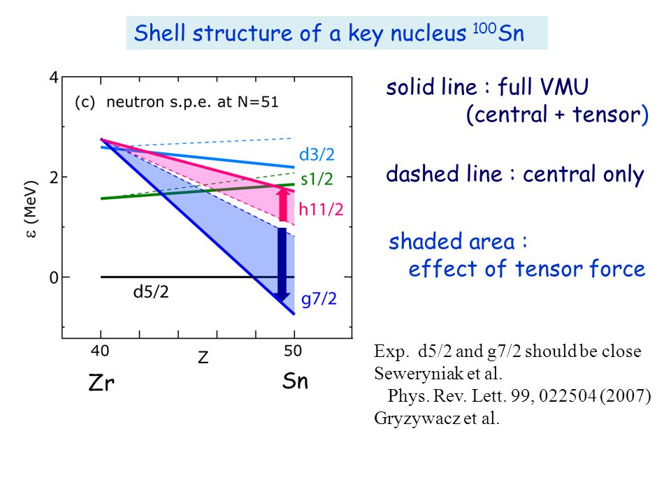 solid line : full VMU (central + tensor) dashed line : central only shaded area : effect of tensor force Shell structure of a key nucleus 100 Sn Exp.