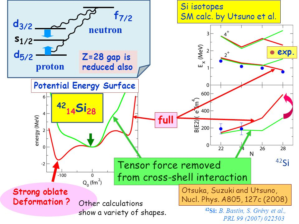 Potential Energy Surface s 1/2 Z=28 gap is reduced also proton neutron f 7/2 d 3/2 d 5/2 full Tensor force removed from cross-shell interaction Strong oblate Deformation .