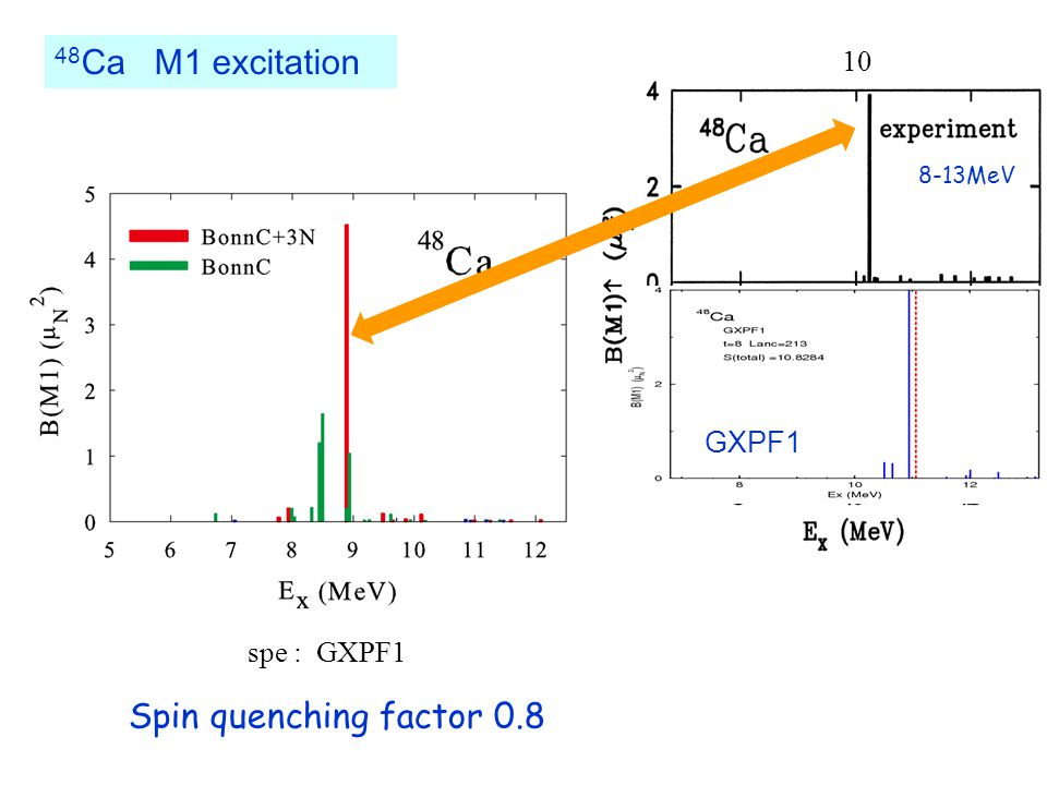 Spin quenching factor 0.8 8-13MeV GXPF1 spe : GXPF1 48 Ca M1 excitation 10