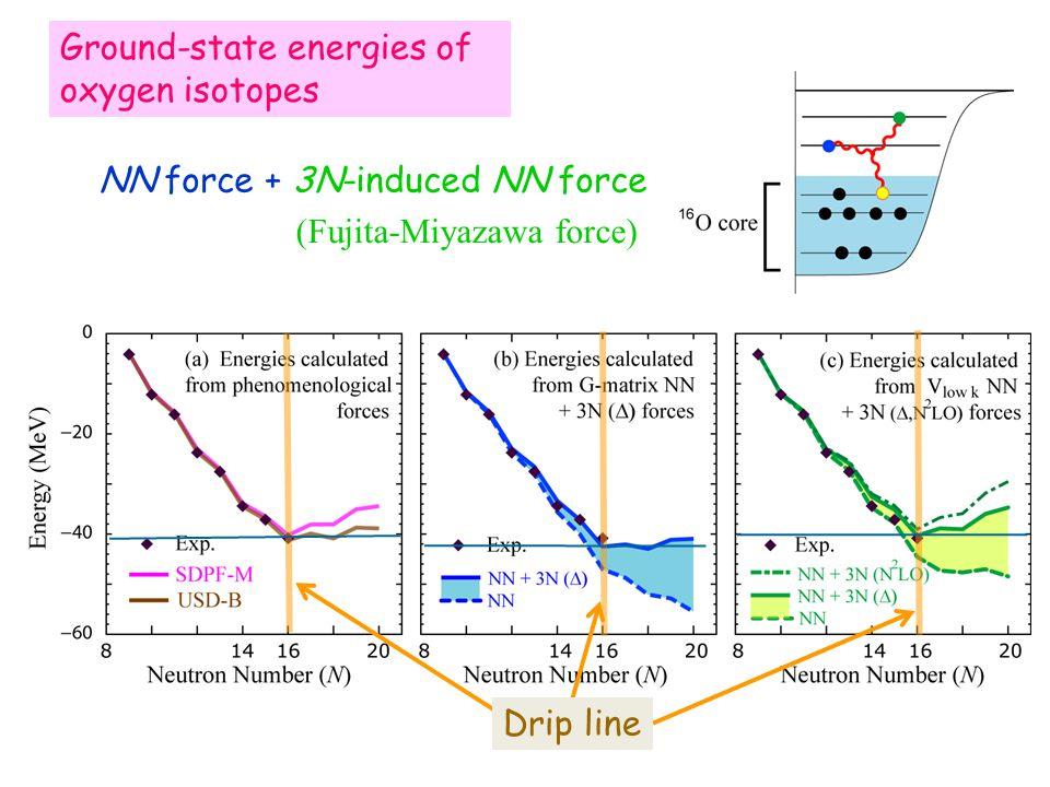 Ground-state energies of oxygen isotopes Drip line NN force + 3N-induced NN force (Fujita-Miyazawa force)